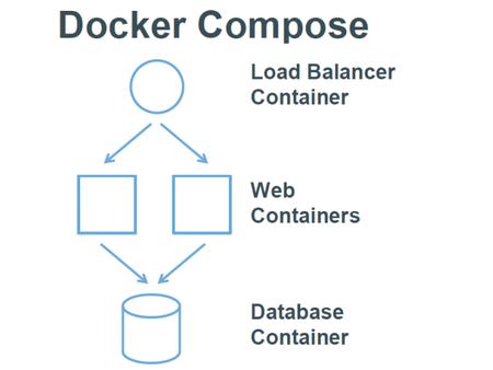 使用Docker-Compose 编排容器- 运维之美