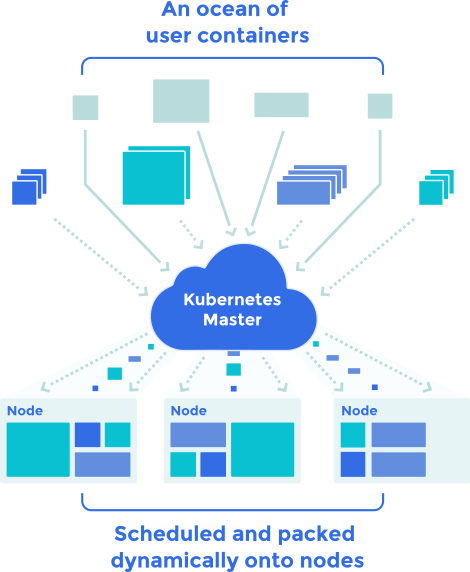 Kubernetes scheduler architecture